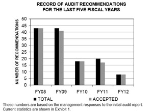 Tulsa Audit Requests