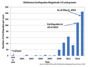 EarthquakeOK
