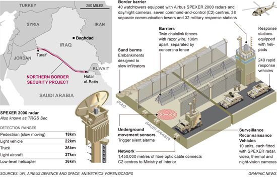 Saudi Border Fence, Graphic The Telegraph