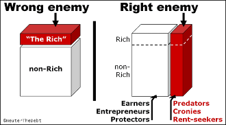 Class Warfare: Workers vs. Looters by Dan Mitchell