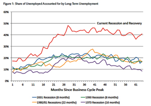 EconomicUnemployment