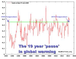 GlobalWarming19Pause