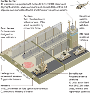 Saudi Border, Graphic The Telegraph