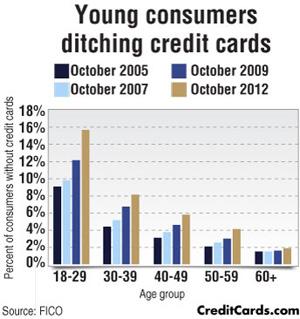 creditcardsyoung